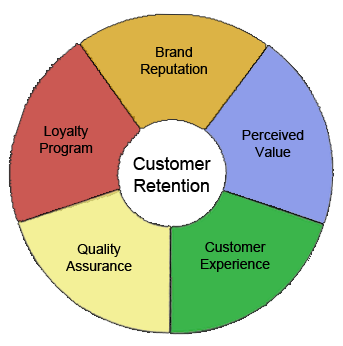 customer retention program What is customer loyalty learn how to turn your satisfied customers into your biggest advocates, and get inspired by real brands' customer loyalty programs.