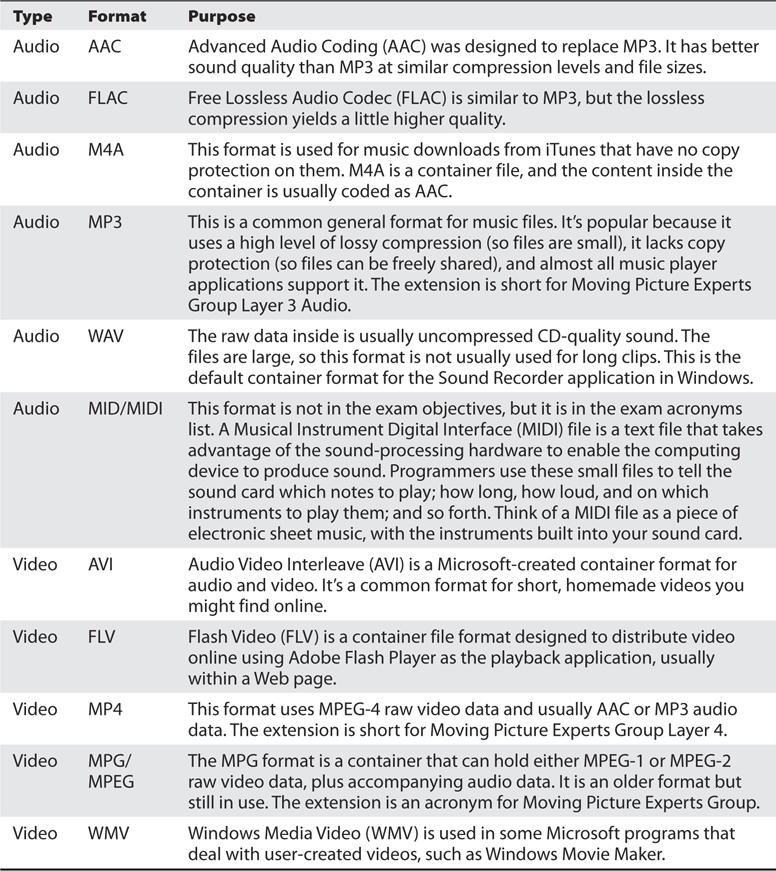 Table: Different Audio and Video Formats and their purposes